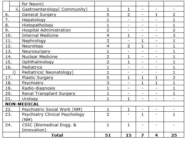 PGIMER Chandigarh Recruitment 2017